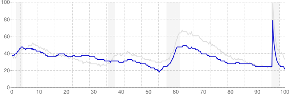 Montana monthly unemployment rate chart from 1990 to September 2021